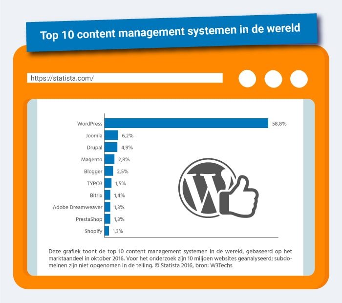 WordPress Gebruik