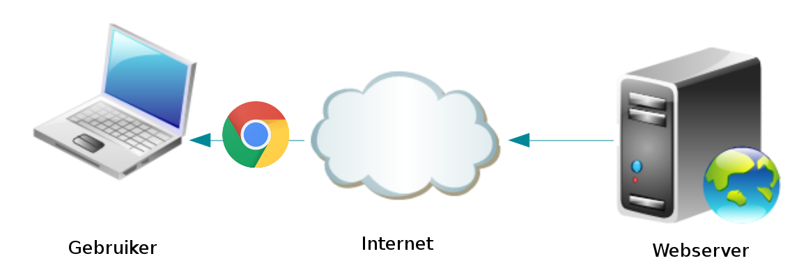 Gebruiker download website bestanden van webserver